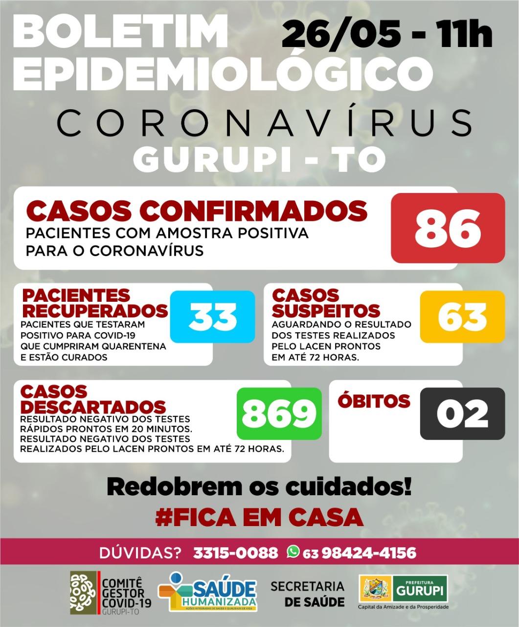 Gurupi confirma 6 novos casos da Covid-19 na cidade, somando 86 registros; confira boletim