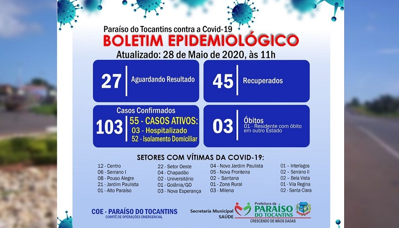 Boletim Covid-19: Paraíso tem aumento de casos e prefeitura emite alerta