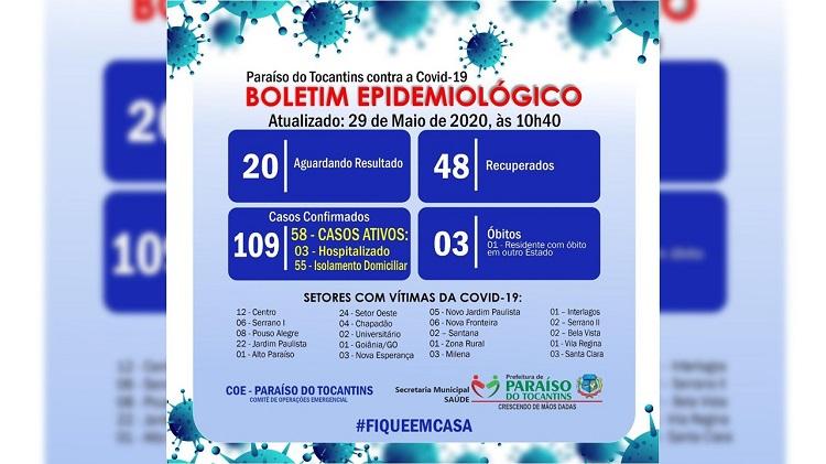 Covid-19: Paraíso do Tocantins tem 58 casos ativos e 48 recuperados; confira boletim