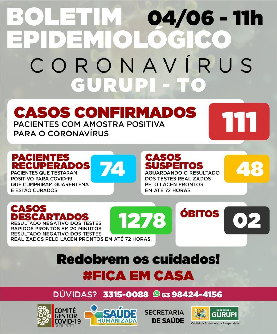 Gurupi tem novo caso de Covid-19 e 6 recuperados; confira boletim