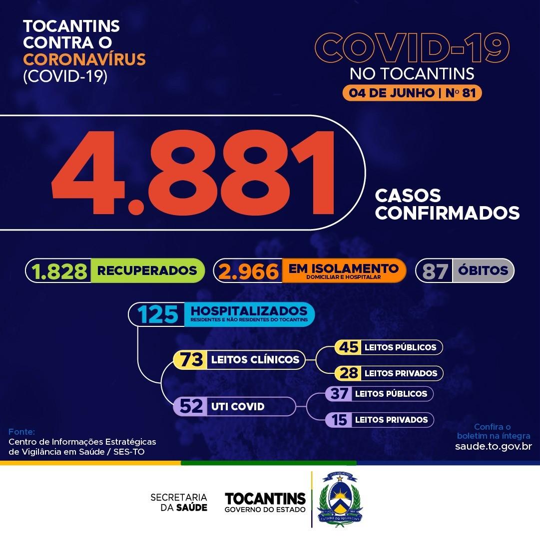 Tocantins tem 187 novos pacientes com Covid-19 e 5 novos óbitos pela doença; veja boletim epidemiológico