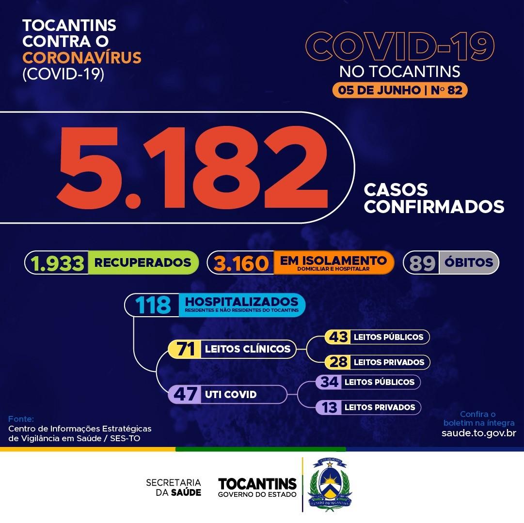 Com 301 novos casos de Covid-19, Tocantins passa das 5 mil confirmações da doença