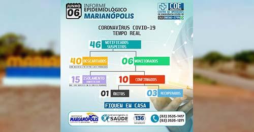Marianópolis não registra novos casos de Covid-19 neste sábado, 6
