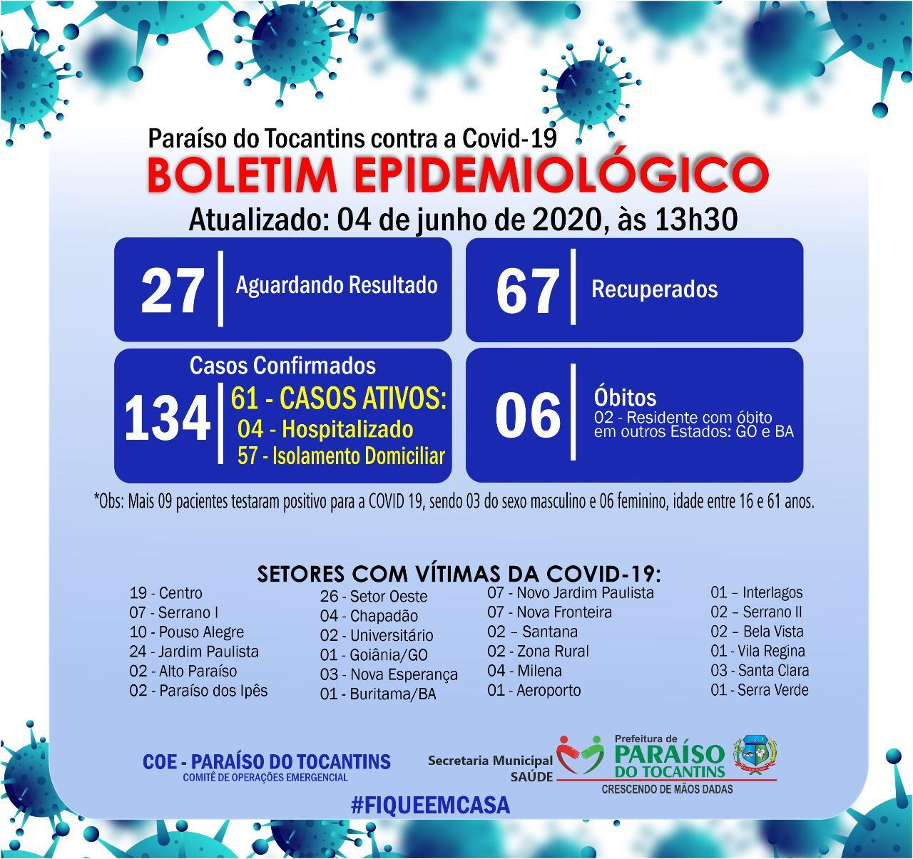 Paraíso confirma 9 novos pacientes positivos para Covid-19 no boletim desta quinta-feira