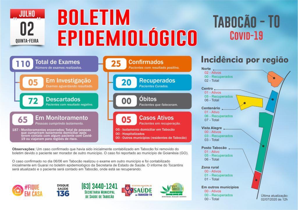 Tabocão permanece com cinco casos ativos de Covid-19 nesta quinta-feira