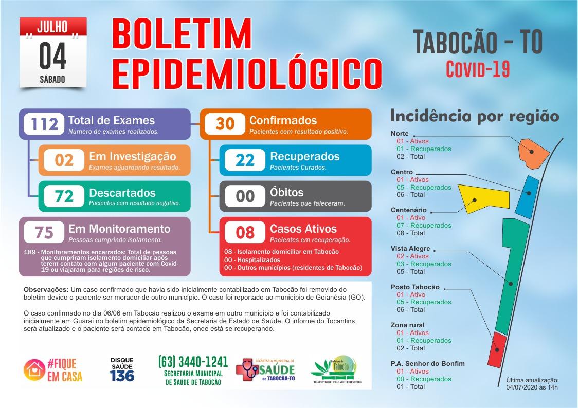 Tabocão contabiliza cinco novos casos confirmados e dois recuperados de covid-19 neste sábado