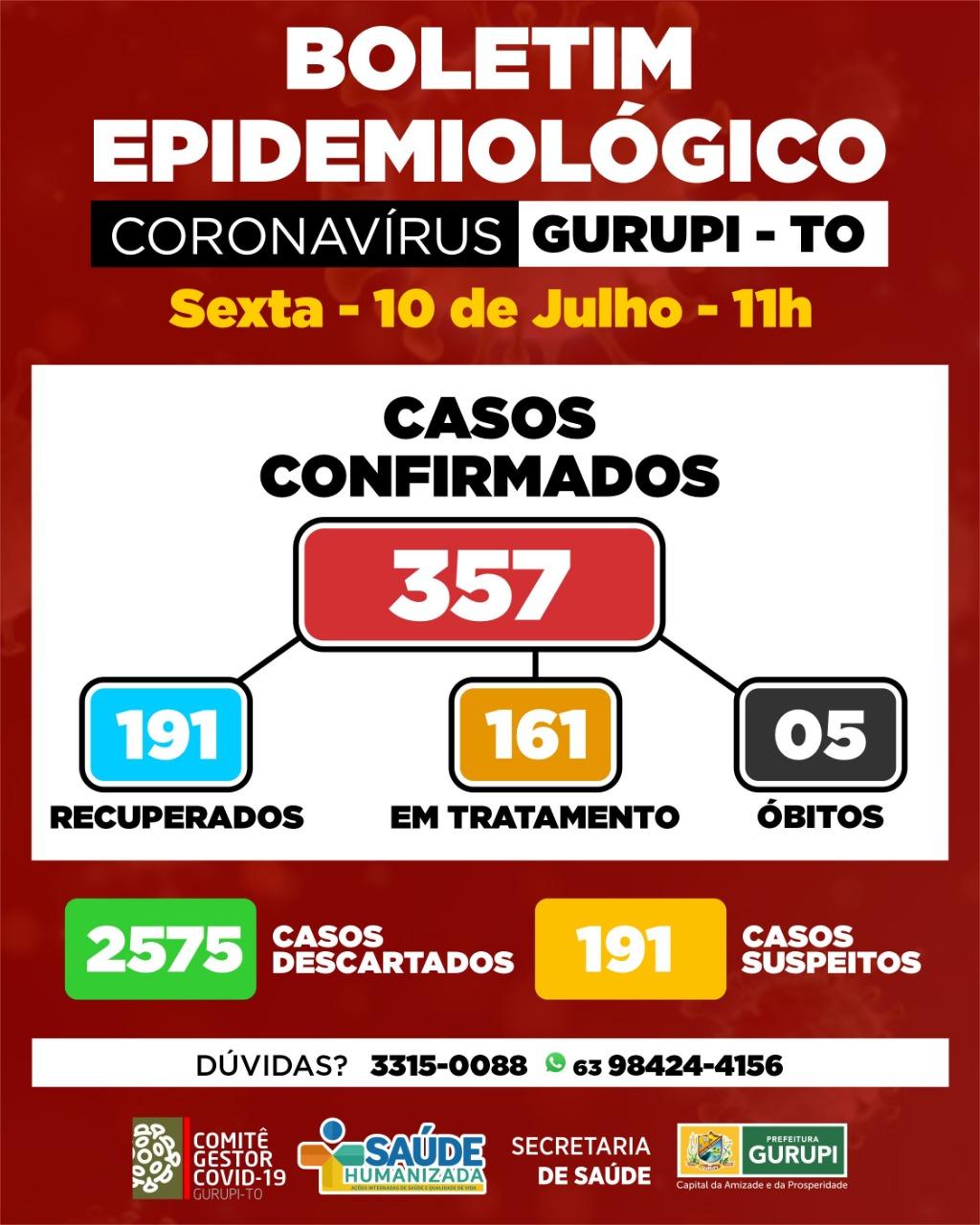 Gurupi confirma 21 novos pacientes infectados por Covid-19, confira boletim epidemiológico