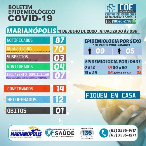 Marianópolis registra novo caso de coronavírus neste sábado