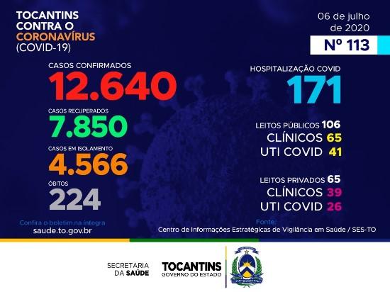 Tocantins contabiliza 168 novos diagnósticos de coronavírus e quatro mortes nesta segunda-feira