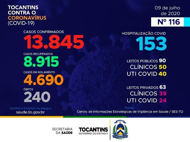 Tocantins contabiliza 406 novos casos e sete mortes por coronavírus nas últimas 24 horas