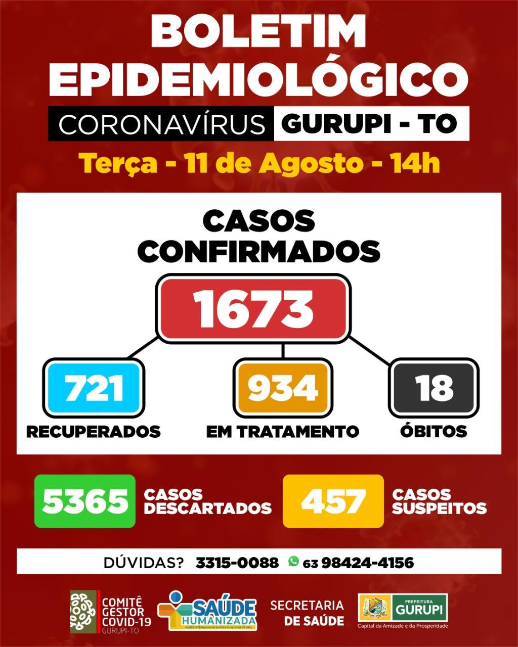 Boletim epidemiológico de Gurupi confirma 70 novos casos de coronavírus; 934 pacientes estão em tratamento