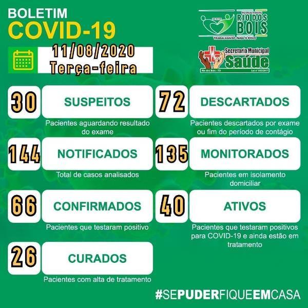 Boletim Epidemiológico: Rio dos Bois informa 40 casos ativos e 26 recuperados da Covid-19