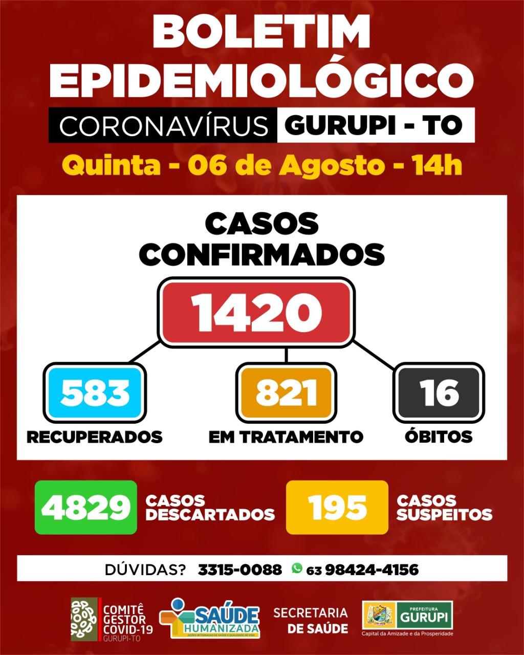 Boletim epidemiológico de Gurupi registra 61 novos casos positivos de coronavírus