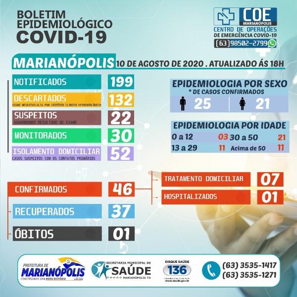 Marianópolis inicia semana com oito pacientes se recuperando da Covid-19; Confira o boletim