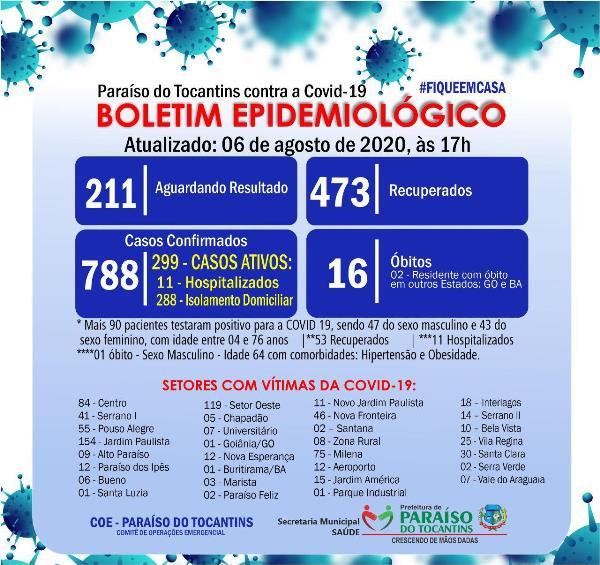 Paraíso contabiliza 90 novos casos de Covid-19 e mais um óbito pela doença