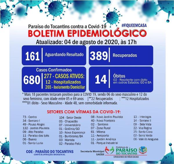 Paraíso registra 18 novos casos confirmados e mais 22 pacientes recuperados da Covid-19