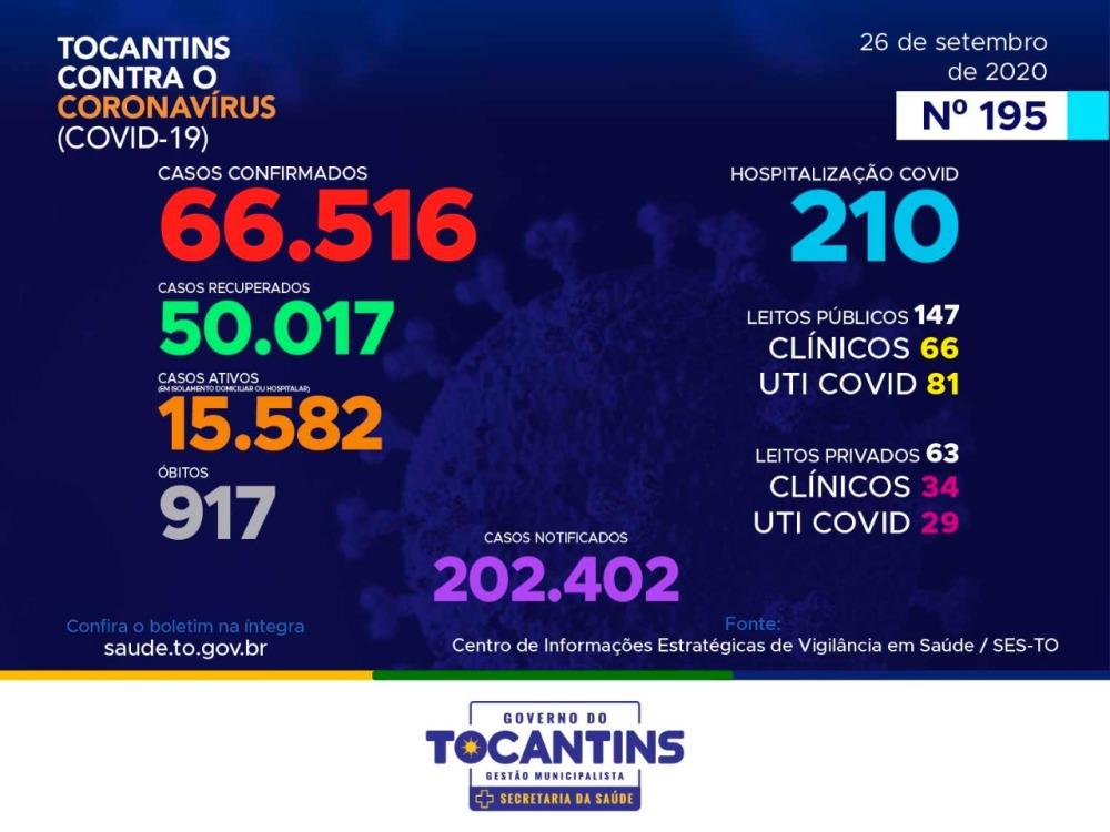 Novo coronavírus: Tocantins já tem mais de 50 mil pacientes recuperados