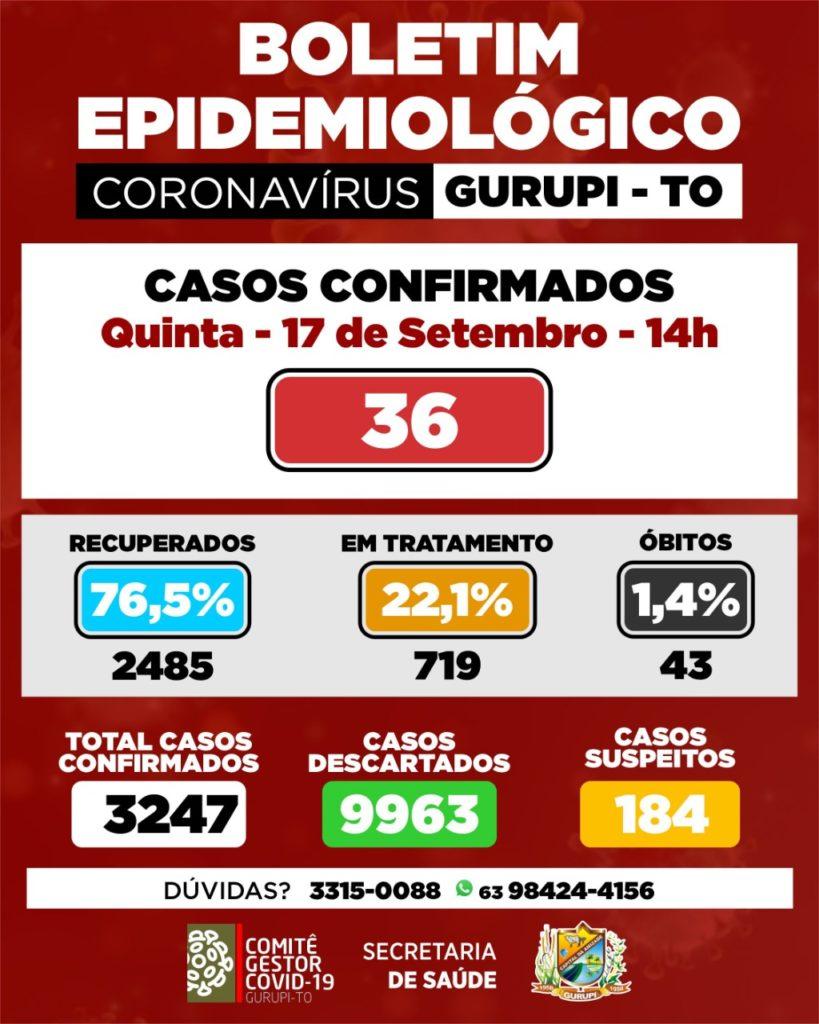 Boletim epidemiológico de Gurupi registra 36 novos casos de coronavírus