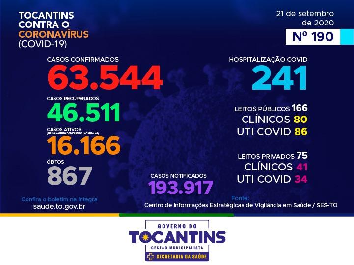 Tocantins inicia semana com 128 novos casos de coronavírus