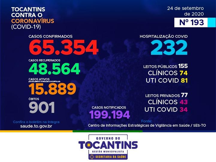 Tocantins contabiliza 670 novos casos e 12 óbitos por Covid-19