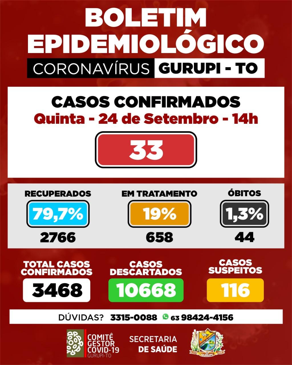 Boletim epidemiológico de Gurupi registra 33 novos casos de Covid-19