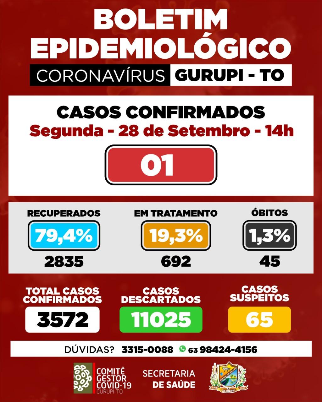 Covid-19: Gurupi tem 20 resultados liberados pelo Lacen com apenas um resultado positivo; quase 80% dos pacientes estão recuperados