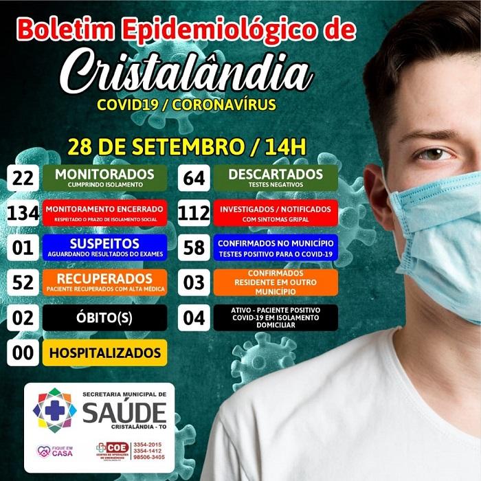 Cristalândia inicia semana com 4 casos ativos de coronavírus; 52 moradores já estão recuperados
