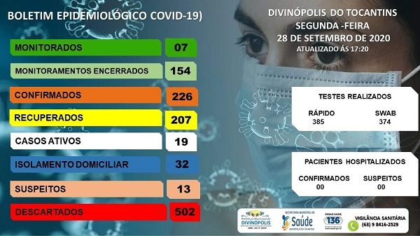 Divinópolis tem novo casos de Covid-19 e mais três pacientes são recuperados da doença