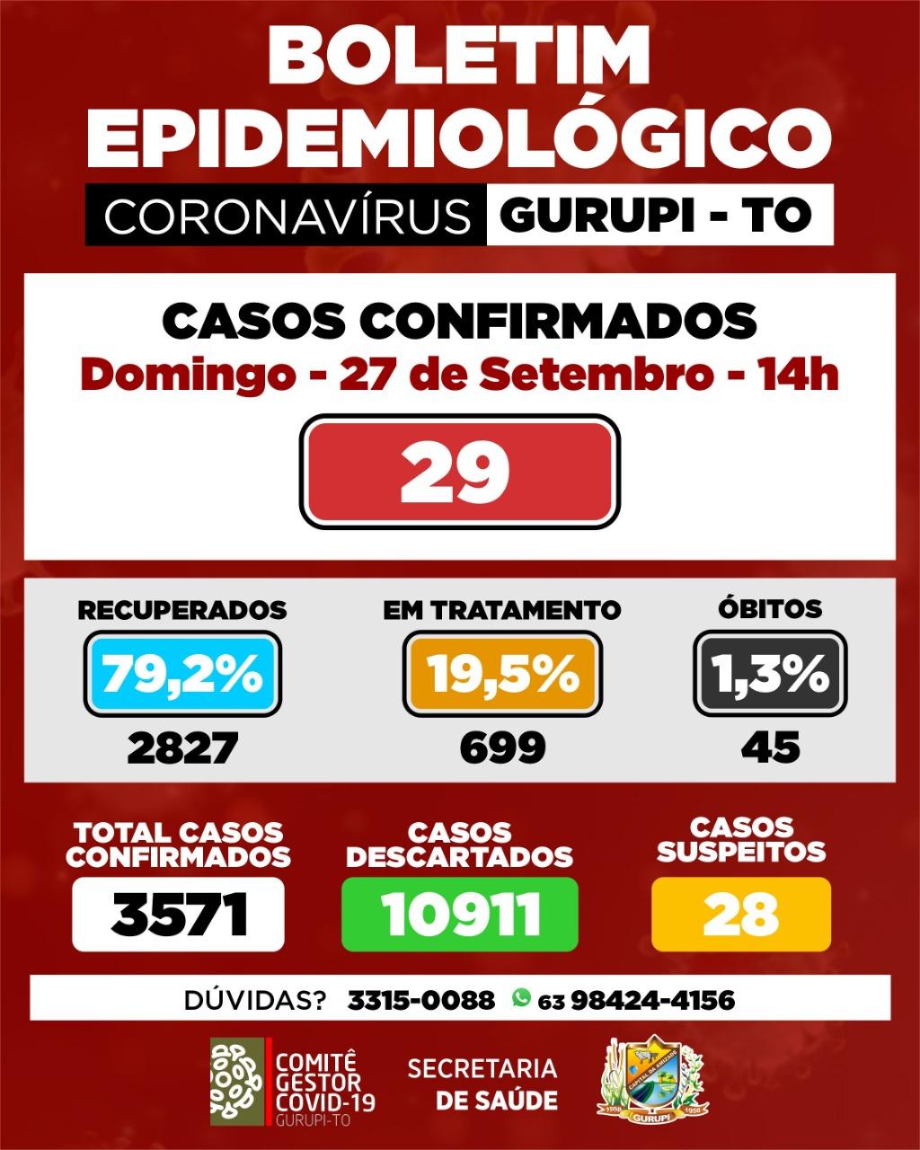 Boletim epidemiológico de Gurupi registra 29 novos casos de coronavírus