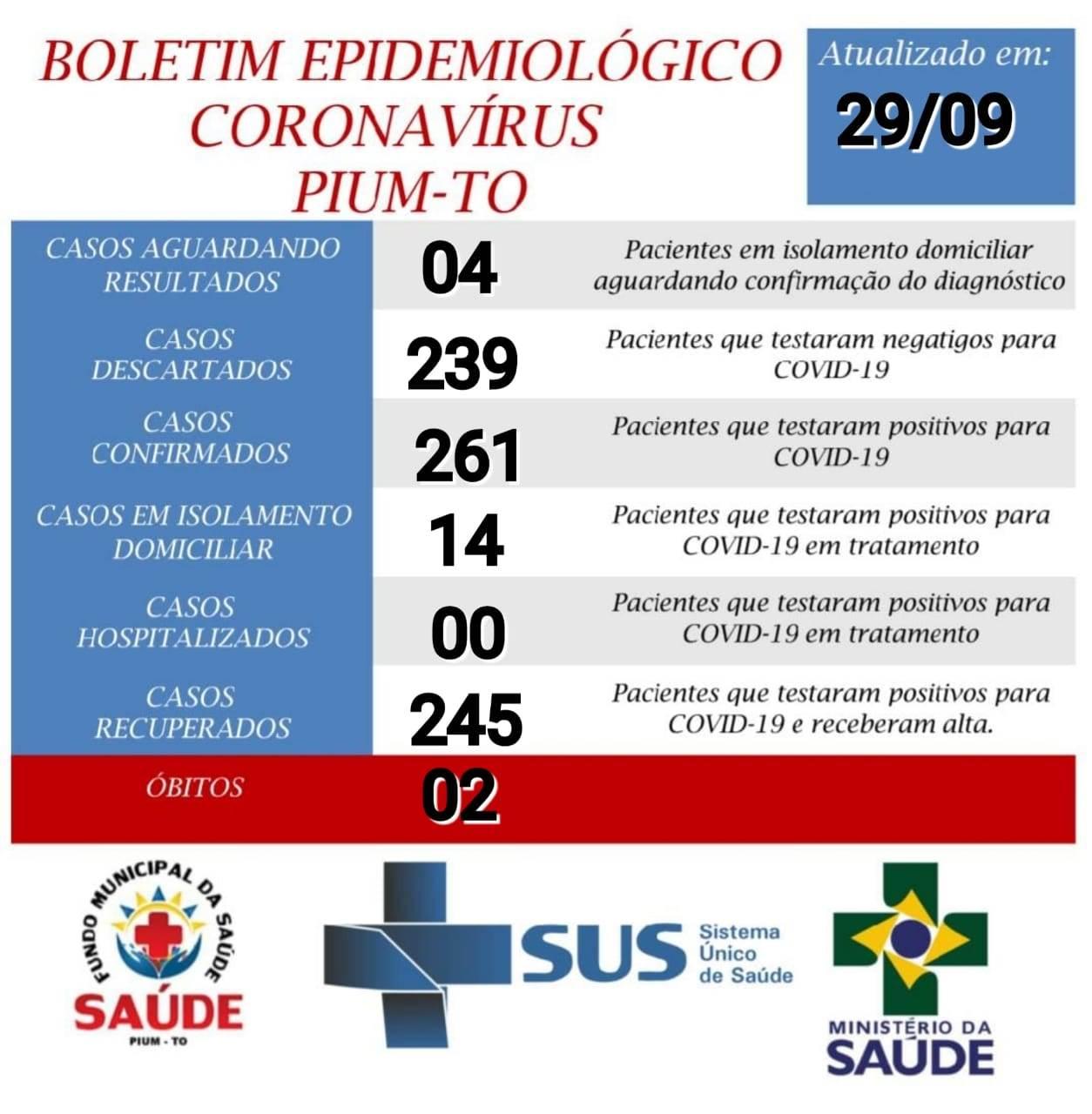 Boletim epidemiológico de Pium aponta que 93% dos pacientes acometidos pela covid-19 estão recuperados da doença
