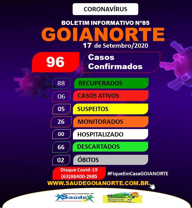 Goianorte segue com 6 casos ativos de coronavírus e alerta sobre cuidados de prevenção