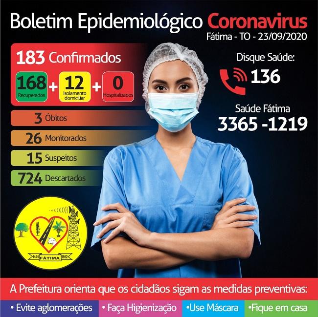 Fátima segue sem novos casos de coronavírus e alerta a população quanto aos cuidados de prevenção