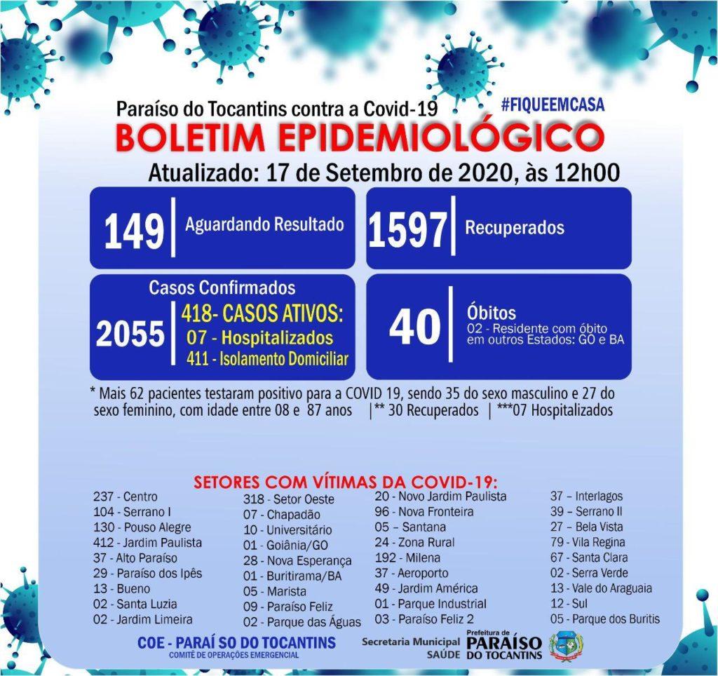 Com 62 novos diagnósticos, Paraíso do Tocantins passa de 2 mil casos confirmados de covid-19