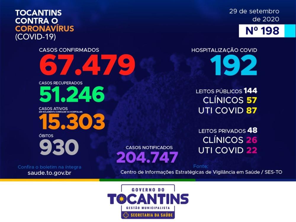 Tocantins registra mais oito óbitos e 673 novos casos de covid-19