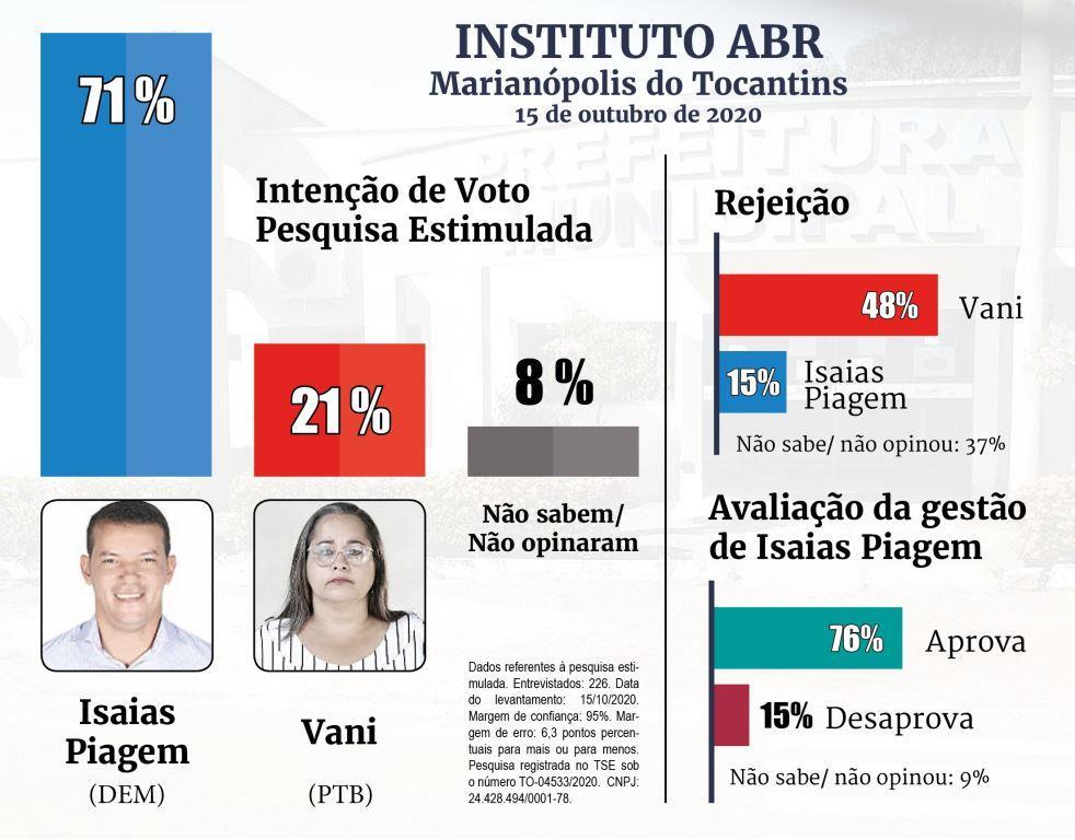 Pesquisa iABR mostra Isaias Piagem com ampla vantagem em Marianópolis