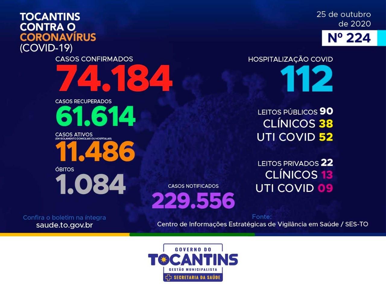 Tocantins registra mais dois óbitos e 68 novos casos de infecção por coronavírus