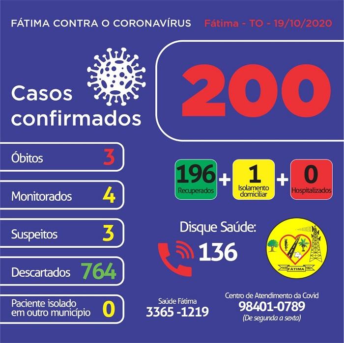 Sem novos registros, Fátima mantém 1 caso ativo de coronavírus