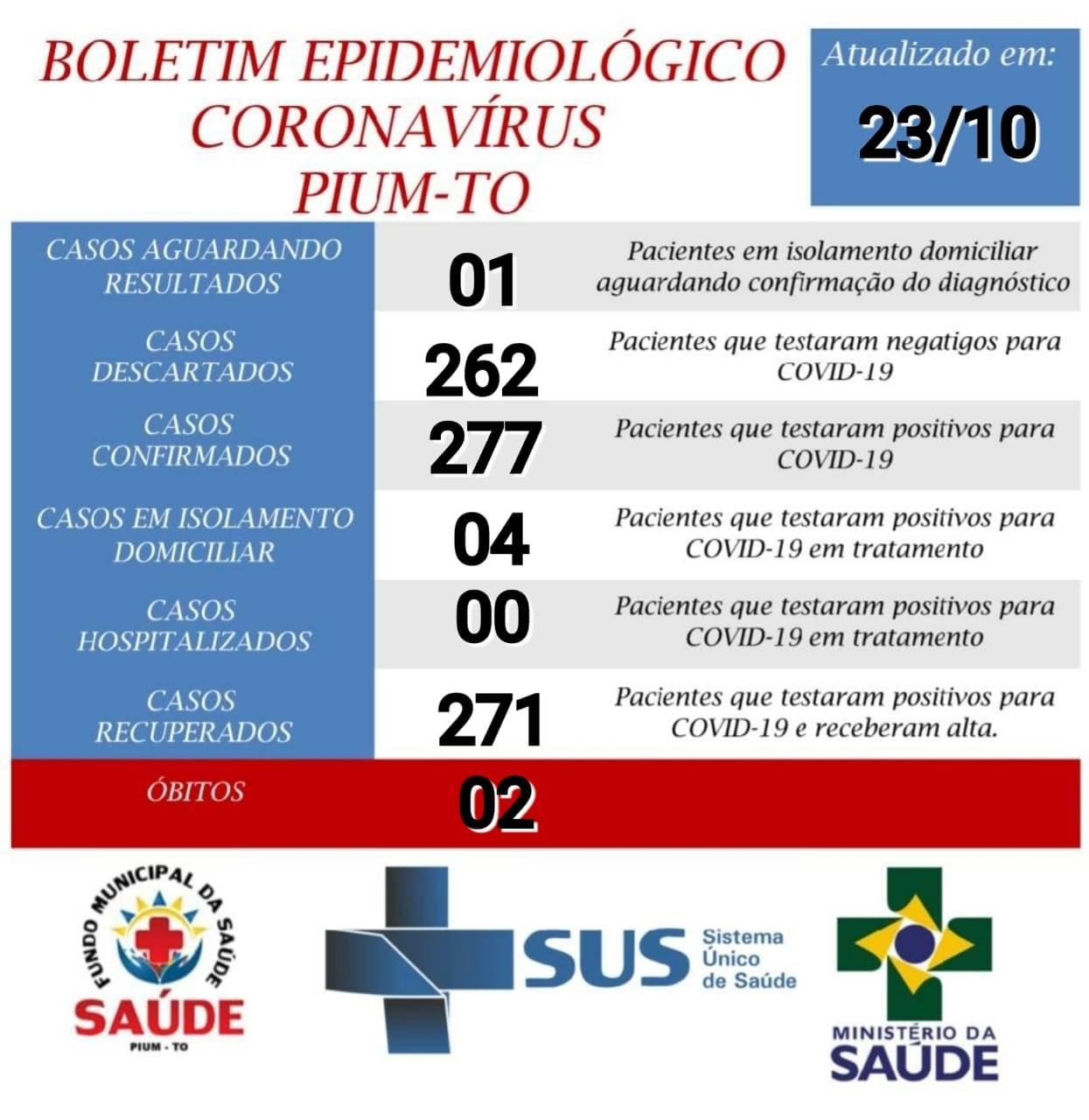 Covid-19: Em Pium, quatro pacientes ainda se recuperam da doença