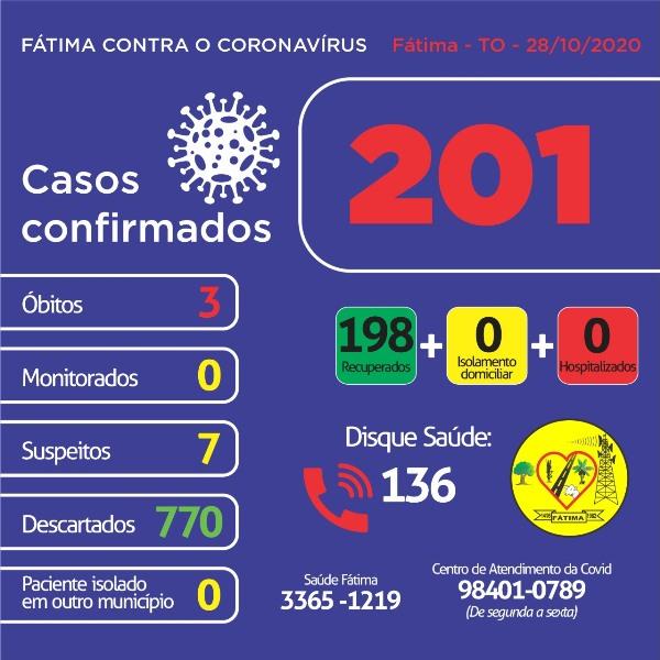 Covid-19: Sete pacientes aguardam resultado do exame; Município não possui casos ativos