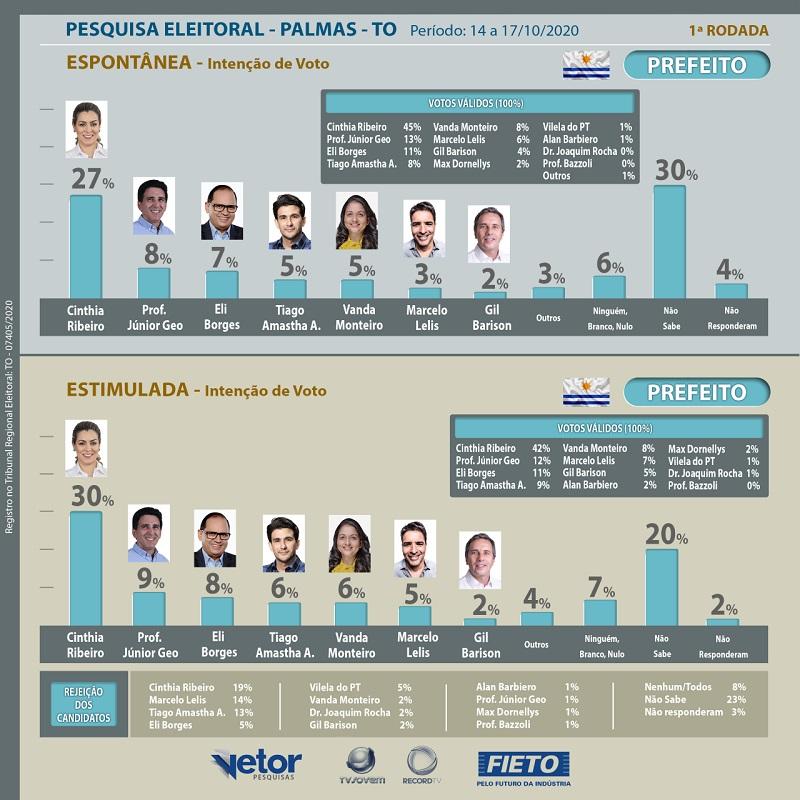 FIETO/Vetor e TV Jovem Record Tocantins divulgam 1ª rodada de pesquisa de intenção de votos para prefeitura de Palmas
