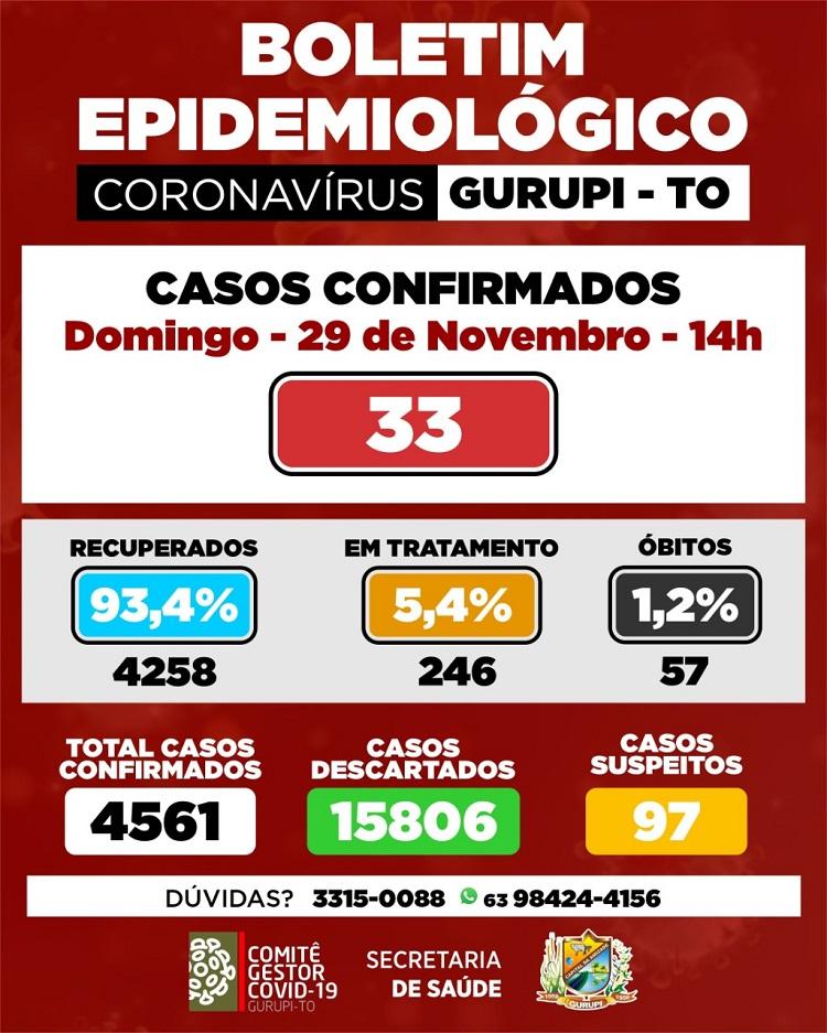 Gurupi registra 33 novos diagnósticos de coronavírus e acumula 246 casos ativos