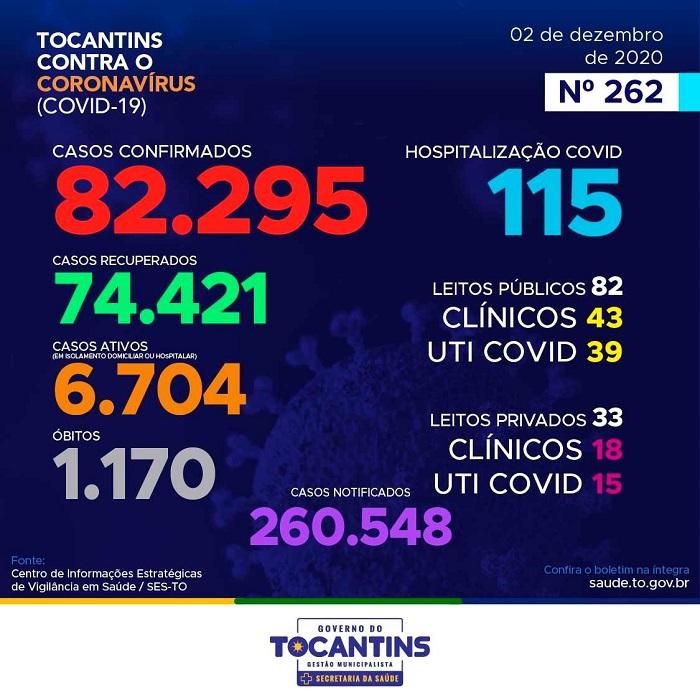 Boletim epidemiológico do Estado informa 333 novos casos de coronavírus e mais 3 óbitos