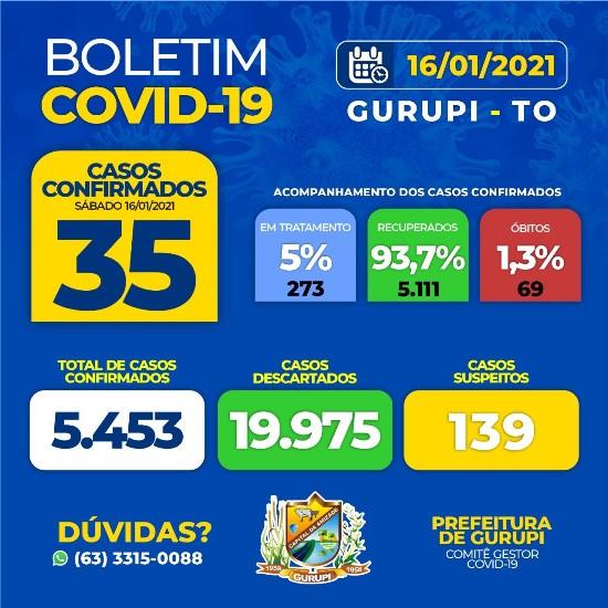 Saúde de Gurupi contabiliza 35 novos casos de infecção por coronavírus