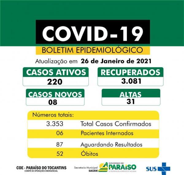 Covid-19: Paraíso contabiliza oito novos casos e mais 31 pacientes recuperados da doença