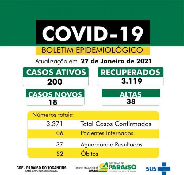Covid-19: Paraíso contabiliza 18 novos casos e mais 38 pacientes recuperados da doença
