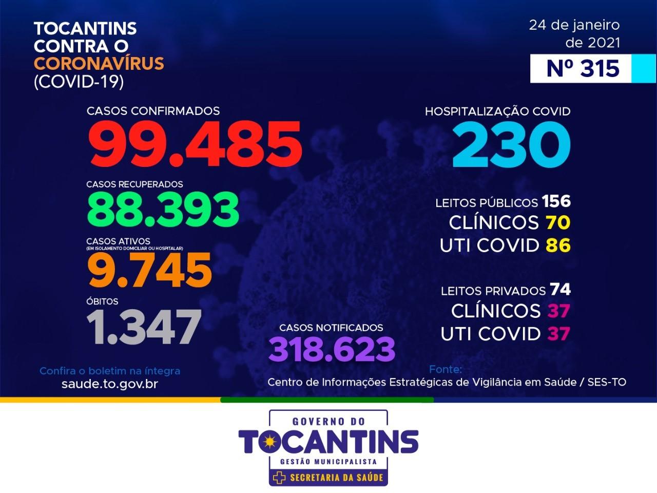 Tocantins registra mais três óbitos e 200 novos casos de Covid-19