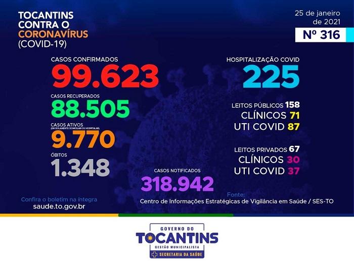 Tocantins registra 145 novos casos de infecção por coronavírus