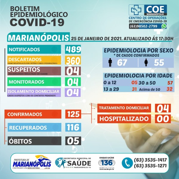 Covid-19: Marianópolis registra três novos casos e mais dois pacientes recuperados