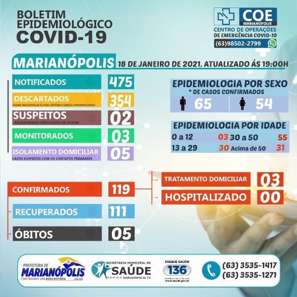 Marianópolis totaliza 119 casos confirmados três casos ativos de infecção por coronavírus