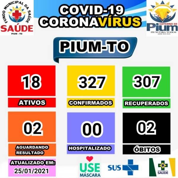 Pium contabiliza mais sete pacientes recuperados da covid-19